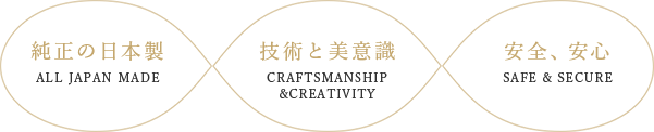 J∞QUALITY|純正の日本製 ALL JAPAN MADE|技術と美意識 CRAFTSMANSHIP &CREATIVITY|安全、安心 SAFE & SECURE